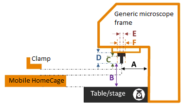 Generic microscope frame for compatibility assessment with the Mobile HomeCage