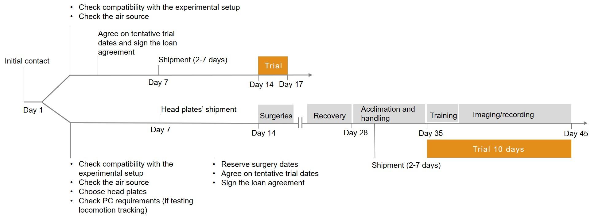 Trial timeline for Mobile HomeCage trials